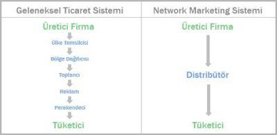 networkmarketing-nedir-acaba